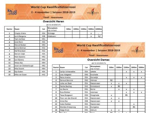 WC Kwalificatietoernooi deelnemers